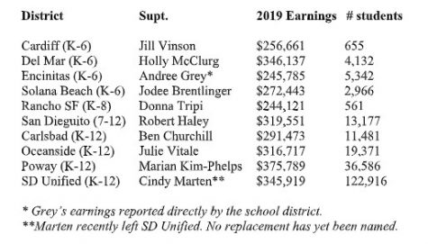 Graphic shows the breakdown of local district superintendent salaries.